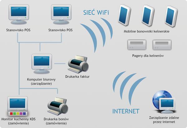 Systemy I Oprogramowanie Dla Gatronomii Adith Technologies